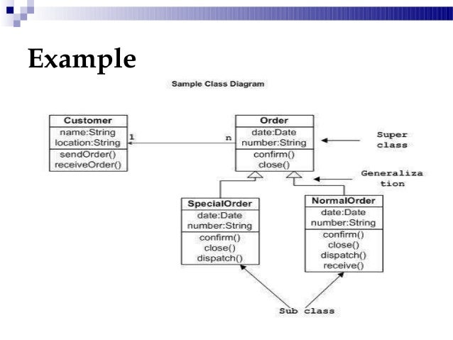 Superclass class diagram basic guide wiring diagram class diagrams rh slideshare net superclass uml class diagram superclass eer diagram ccuart Choice Image