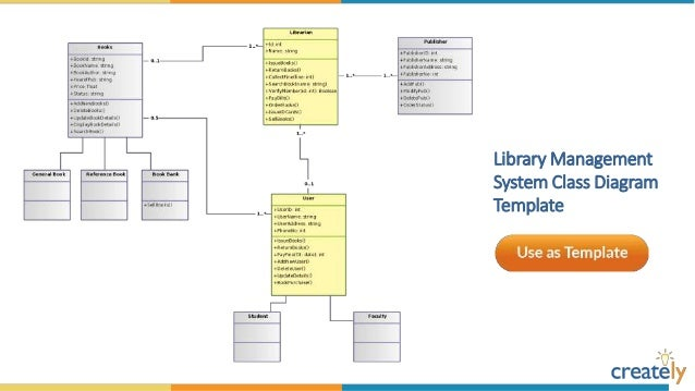 Uml diagram for online movie booking system diy enthusiasts wiring class diagram templates by creately rh slideshare net uml diagrams for online movie ticket booking system pdf ccuart Images