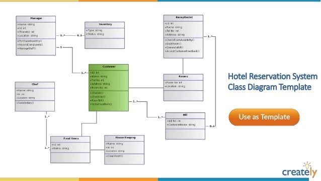 Class diagram templates by creately for Design hotel booking system