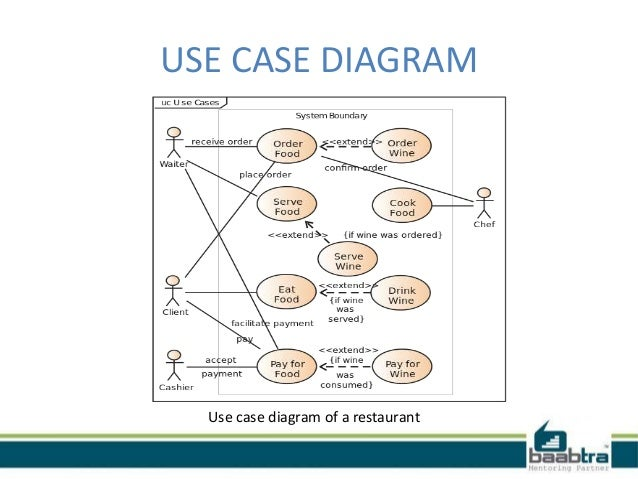 Class diagram, use case and sequence diagram