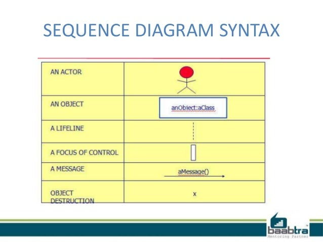 Class diagram use case and sequence diagram sequence diagram syntax 13 ccuart Choice Image