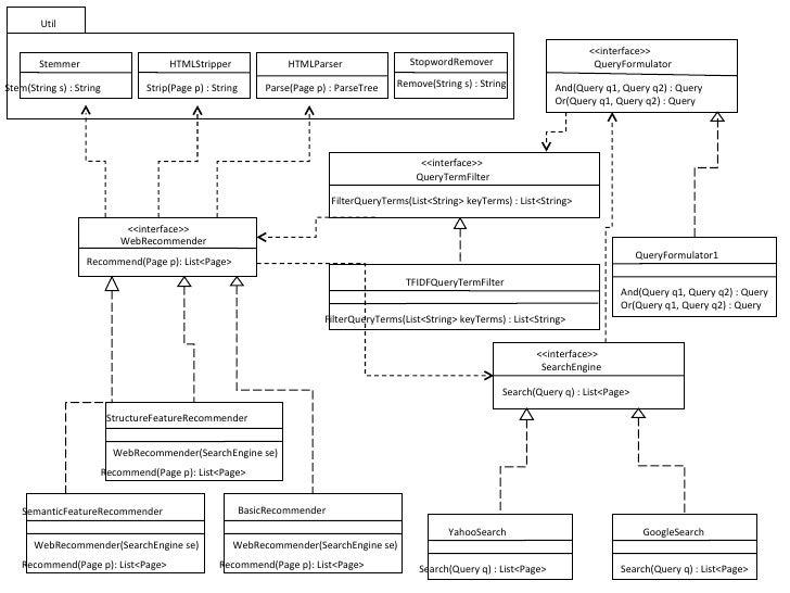 Class diagram v5 class diagram v5 webrecommendersearchengine se webrecommender searchengine se webrecommendersearchengine se util ccuart Image collections