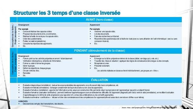 Structurer les 3 temps d'une classe inversée AVANT (hors classe) Conception de la tâche / Projet (enseignant) Enseignant A...