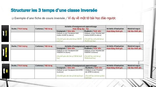 Structurer les 3 temps d'une classe inversée AVANT TRƯỚC Durée / Thời lượng Contenus / Nội dung Activités d'enseignement-a...