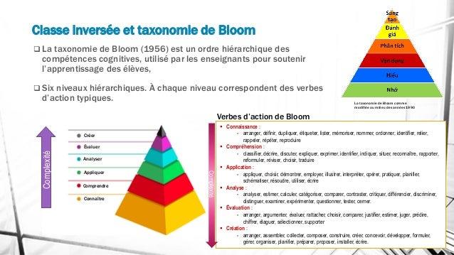 Classe inversée et taxonomie de Bloom La taxonomie de Bloom comme modifiée au milieu des années 1990 ❑ La taxonomie de Blo...