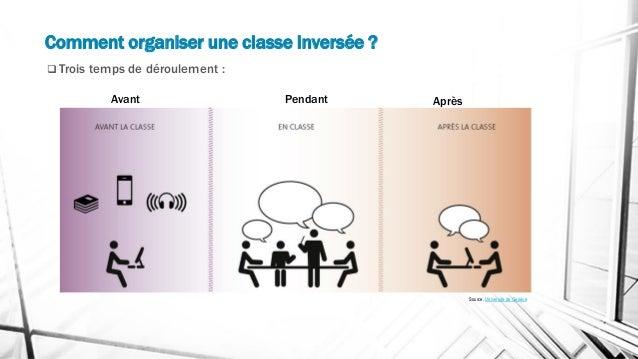 Comment organiser une classe inversée ? ❑ Trois temps de déroulement : Avant Pendant Après Source, Université de Genève