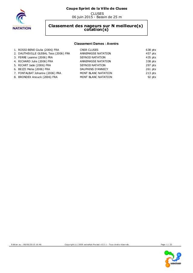 Coupe Sprint de la Ville de Cluses CLUSES 06 juin 2015 - Bassin de 25 m Classement des nageurs sur N meilleure(s) cotation...