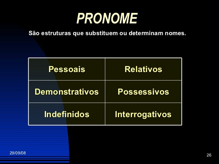 PRONOME São estruturas que substituem ou determinam nomes. Interrogativos Indefinidos Possessivos Demonstrativos Relativos...