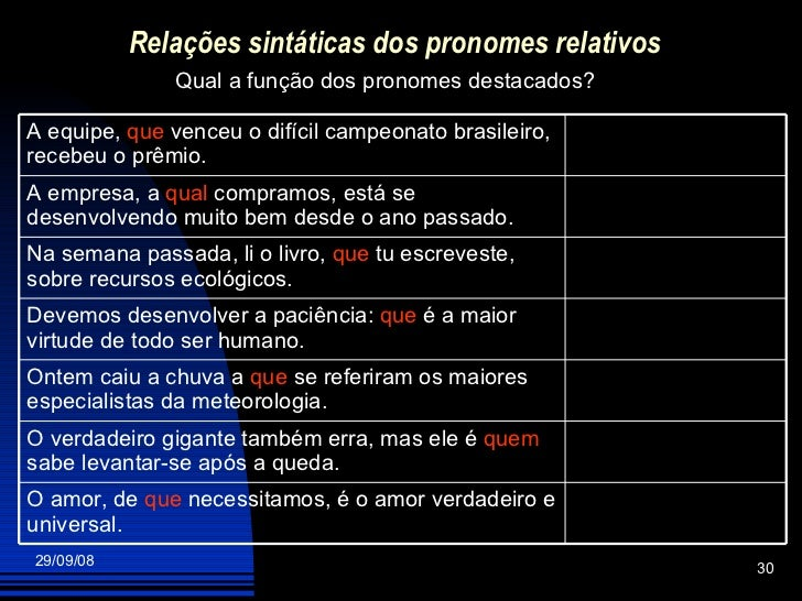 Relações sintáticas dos pronomes relativos Qual a função dos pronomes destacados? O amor, de  que  necessitamos, é o amor ...