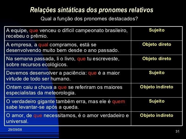 Relações sintáticas dos pronomes relativos Qual a função dos pronomes destacados? Objeto indireto O amor, de  que  necessi...