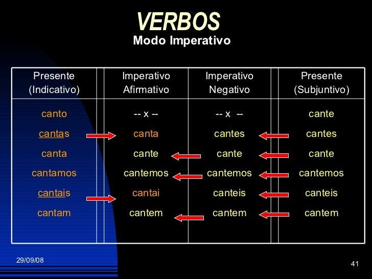 VERBOS   Modo Imperativo cante cantes cante cantemos canteis cantem -- x  -- cantes cante cantemos canteis cantem -- x -- ...