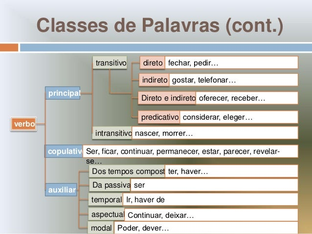 Classes de Palavras (cont.)                       transitivo    direto fechar, pedir…                                     ...