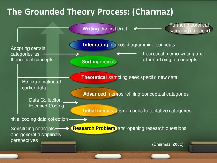 Grounded theory dissertation proposal