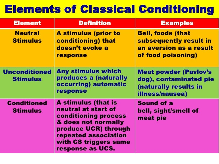 Classical ConditioningDefinition: Learning Throughrepeated Association Of 2  Ormore Stimuli; 2. Elements Of Classical Conditioning Element Definition ...
