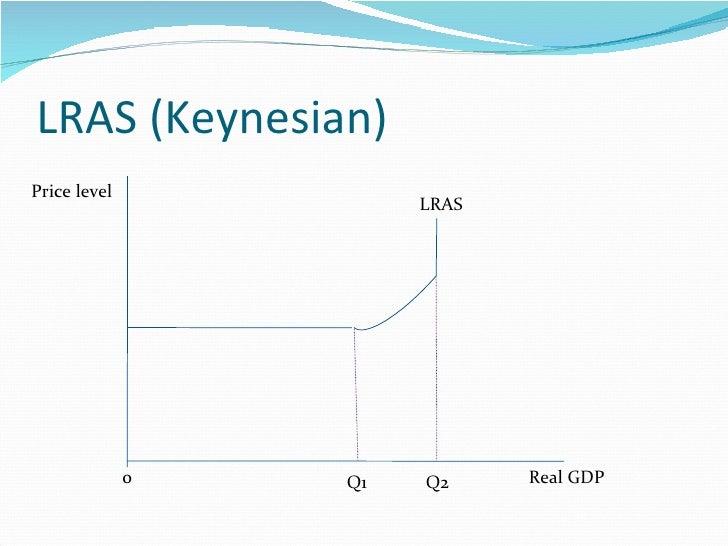 LRAS (Keynesian) LRAS Q1 Q2 Real GDP Price level 0