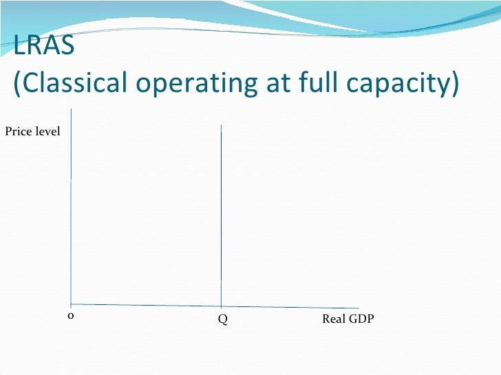 LRAS  (Classical operating at full capacity) Real GDP Price level Q 0