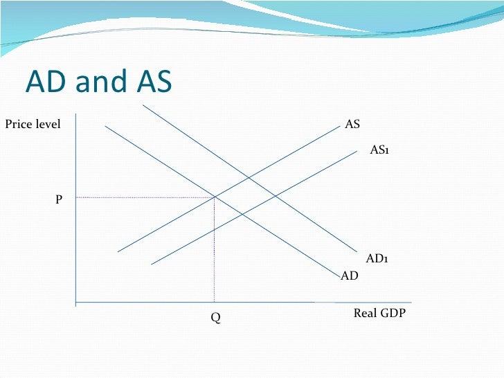 AD and AS AD AS Q P Real GDP Price level AD1 AS1
