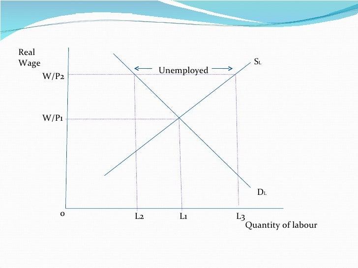 Quantity of labour Real Wage D L S L Unemployed 0 L2 L1 L3 W/P1 W/P2