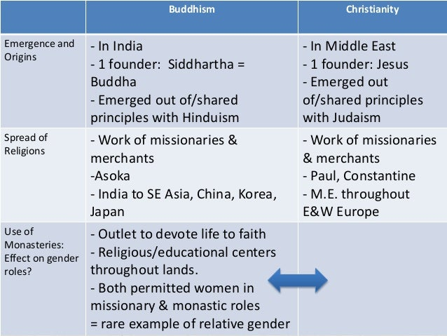"an introduction to the religion and the origins of buddhism Damien keown, author of buddhism: a very short introduction, tells  buddhists  don't actually refer to their religion as ""buddhism"" buddhism originated from  around 400bc with the historical individual known as the buddha."