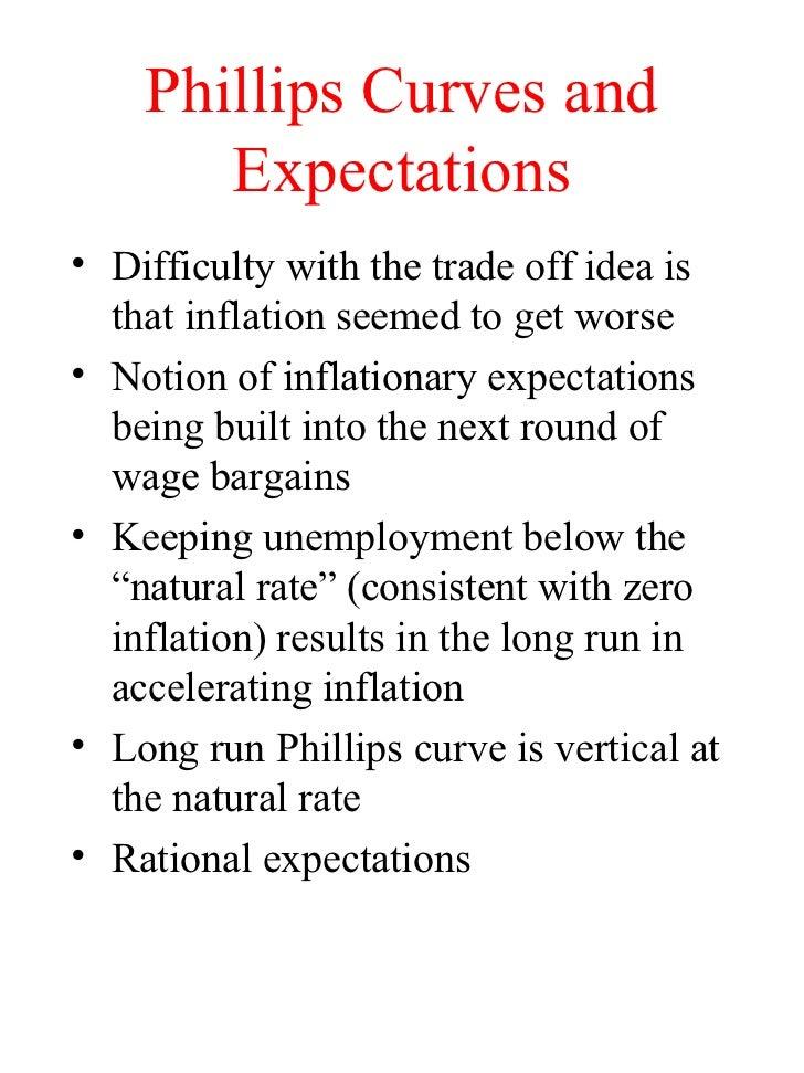 keynesian theory of inflation