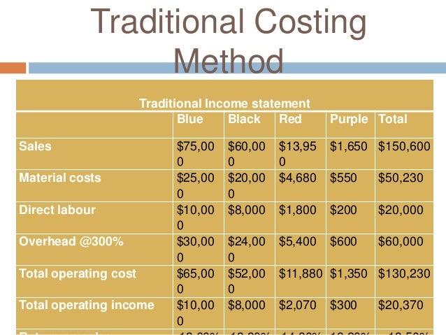 Traditional Costing Method Traditional Income Statement ...