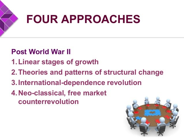 FOUR APPROACHES Post World War II 1.Linear stages of growth 2.Theories and patterns of structural change 3.International-d...