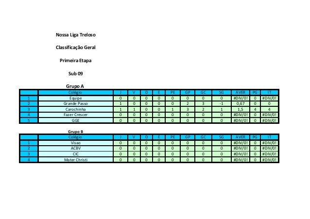 Nossa Liga Treloso    Classificação Geral     Primeira Etapa          Sub 09        Grupo A         Colégio          J   V...