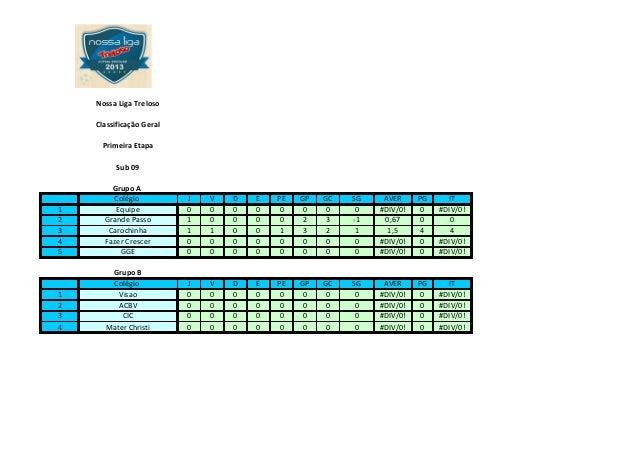 Nossa Liga TrelosoClassificação GeralPrimeira EtapaSub 09Grupo AColégio J V D E PE GP GC SG AVER PG IT1 Equipe 0 0 0 0 0 0...