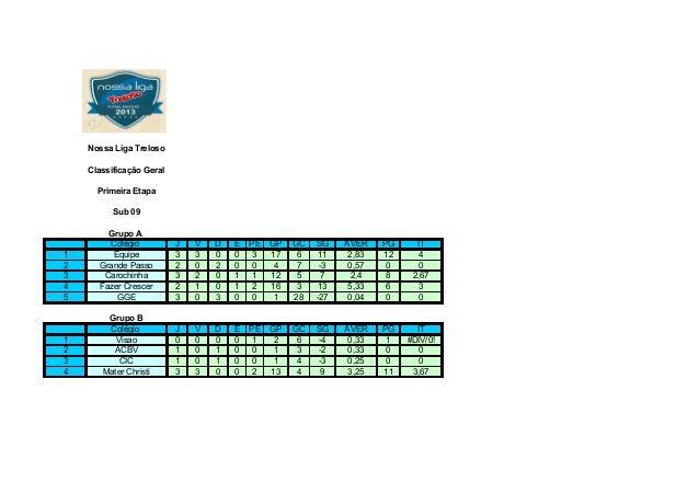 Nossa Liga TrelosoClassificação GeralPrimeira EtapaSub 09Grupo AColégio J V D E PE GP GC SG AVER PG IT1 Equipe 3 3 0 0 3 1...