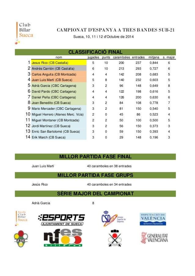 CAMPIONAT D'ESPANYA A TRES BANDES SUB-21  Sueca, 10, 11 i 12 d'Octubre de 2014  CLASSIFICACIÓ FINAL  nom jugades punts car...