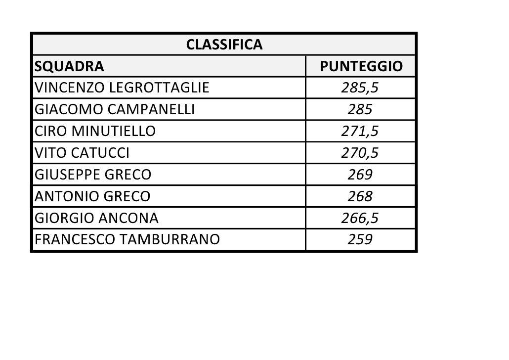 CLASSIFICASQUADRA                       PUNTEGGIOVINCENZO LEGROTTAGLIE           285,5GIACOMO CAMPANELLI               285...
