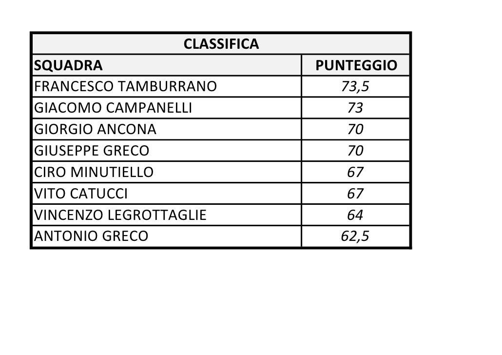 CLASSIFICASQUADRA                       PUNTEGGIOFRANCESCO TAMBURRANO             73,5GIACOMO CAMPANELLI                73...