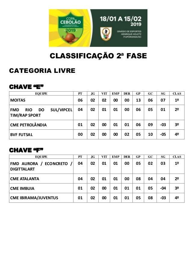 """CLASSIFICAÇÃO 2ª FASE CATEGORIA LIVRE CHAVE """"E"""" EQUIPE PT JG VIT EMP DER GP GC SG CLAS MOITAS 06 02 02 00 00 13 06 07 1º F..."""