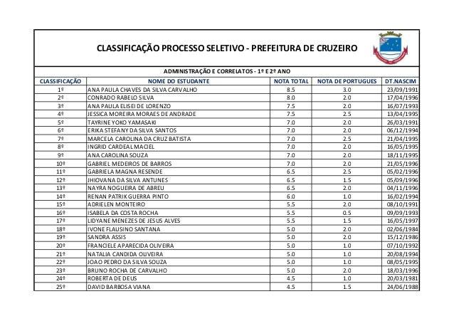 CLASSIFICAÇÃO NOME DO ESTUDANTE NOTA TOTAL NOTA DE PORTUGUES DT.NASCIM 1º ANA PAULA CHAVES DA SILVA CARVALHO 8.5 3.0 23/09...