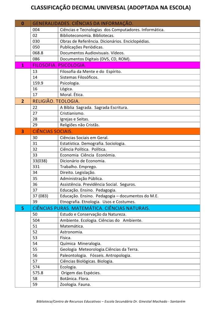 Classificação Decimal Universal (adotada na escola)