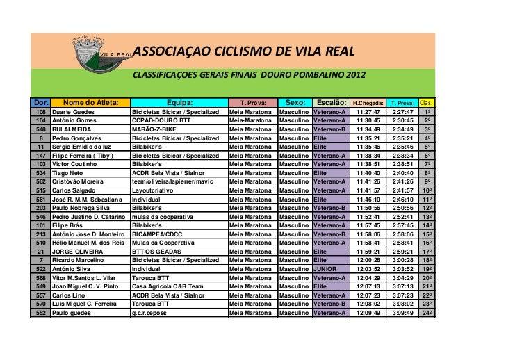 ASSOCIAÇAO CICLISMO DE VILA REAL                                   CLASSIFICAÇOES GERAIS FINAIS DOURO POMBALINO 2012Dor.  ...