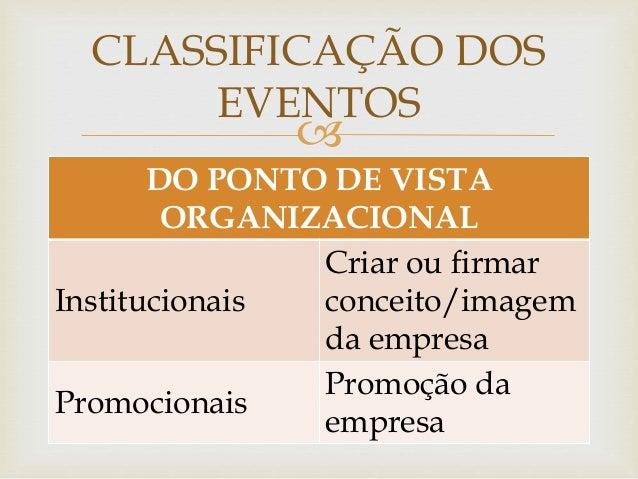 CLASSIFICAÇÃO DOS  EVENTOS    DO PONTO DE VISTA  ORGANIZACIONAL  Institucionais  Criar ou firmar  conceito/imagem  da emp...