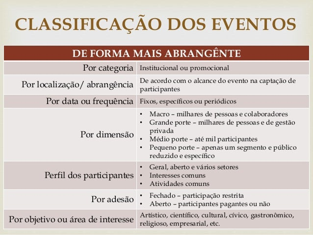 CLASSIFICAÇÃO DOS EVENTOS   DE FORMA MAIS ABRANGÊNTE  Por categoria Institucional ou promocional  Por localização/ abrang...