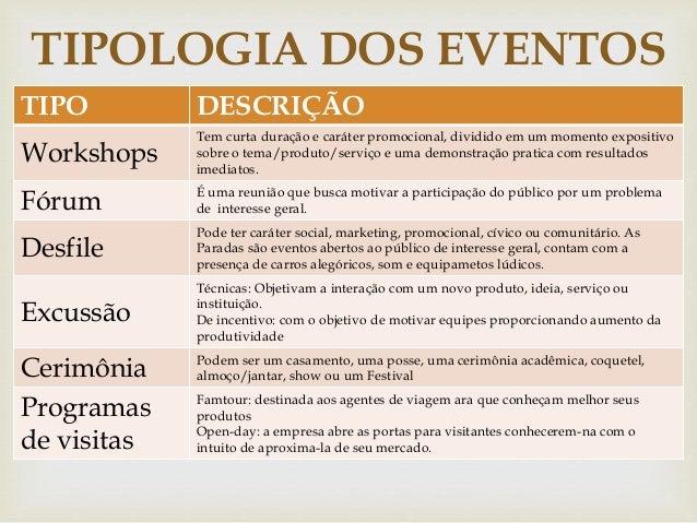 TIPOLOGIA DOS EVENTOS  TIPO DESCRIÇÃO  Workshops    Tem curta duração e caráter promocional, dividido em um momento expos...