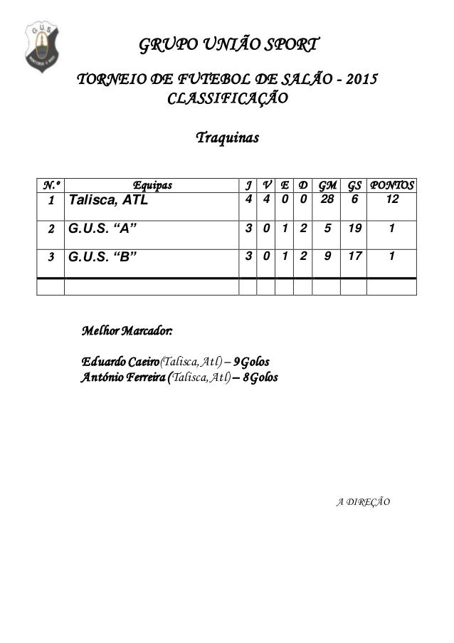 GRUPO UNIÃO SPORT TORNEIO DE FUTEBOL DE SALÃO - 2015 CLASSIFICAÇÃO Traquinas N.º Equipas J V E D GM GS PONTOS 1 Talisca, A...