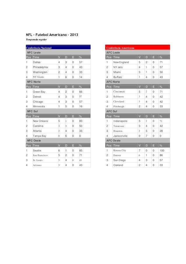 NFL - Futebol Americano - 2013 Temporada regular  Conferência Nacional  Conferência Americana  NFC Leste  AFC Leste  Pos T...