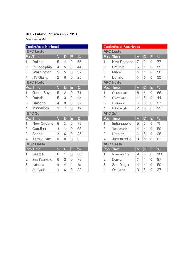 NFL - Futebol Americano - 2013 Temporada regular  Conferência Nacional NFC Leste Pos Time V 1 Dallas 5 2 Philadelphia 4 3 ...