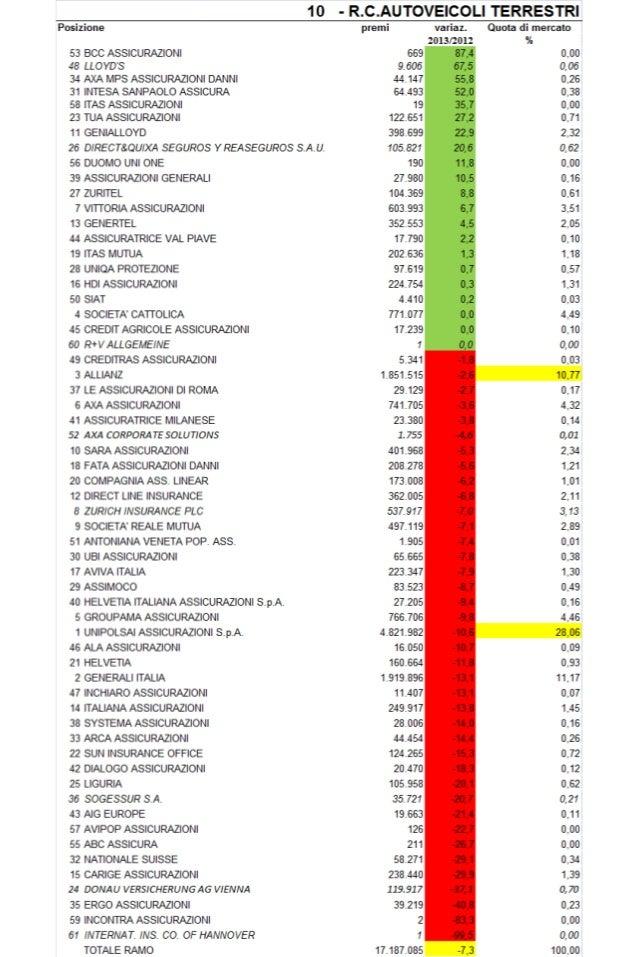 Classifica Compagnie R.C. Auto: Chi è cresciuto e chi ha perso quote di mercato nel 2013