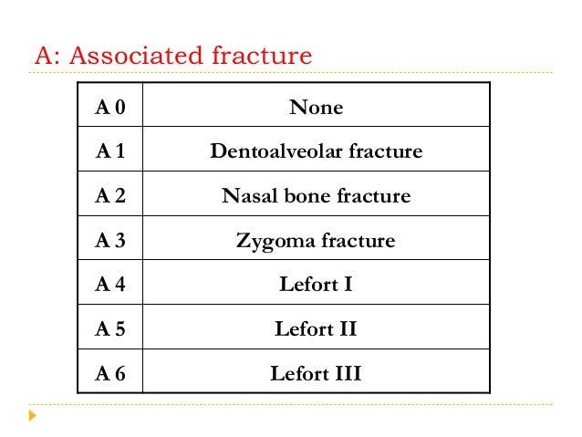 A: Associated fracture A 0 None A 1 Dentoalveolar fracture A 2 Nasal bone fracture A 3 Zygoma fracture A 4 Lefort I A 5 Le...