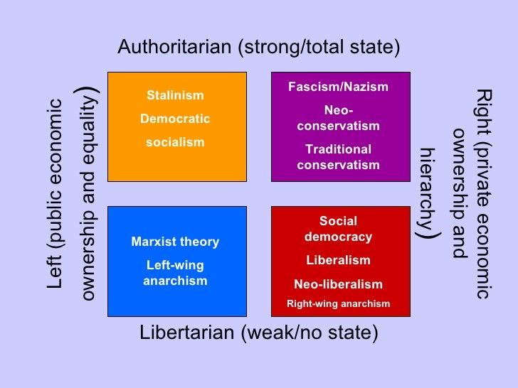 Libertarian Marxism