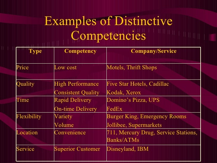 core competencies of jollibee Essays - largest database of quality sample essays and research papers on core competencies of jollibee.