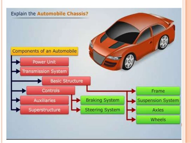 Automobile Chassis  goto desijugaad.net for downloading this ppt Slide 3