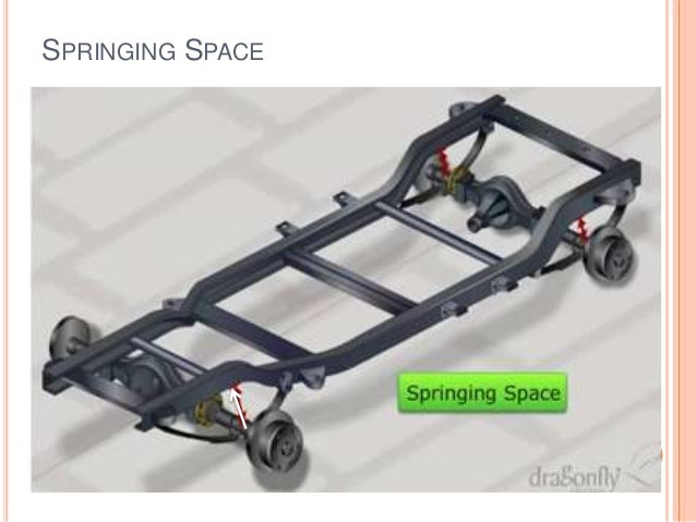 Automobile Chassis And Classification Frames