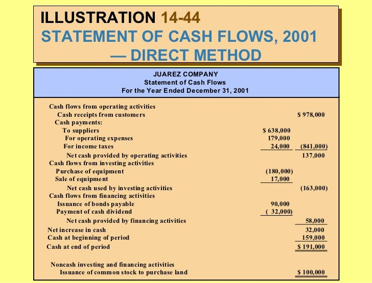 classification of cash flows This publication has been updated to reflect the issuance of asu 2016-15,  classification of certain cash receipts and cash payments, 2016-18,  restricted.