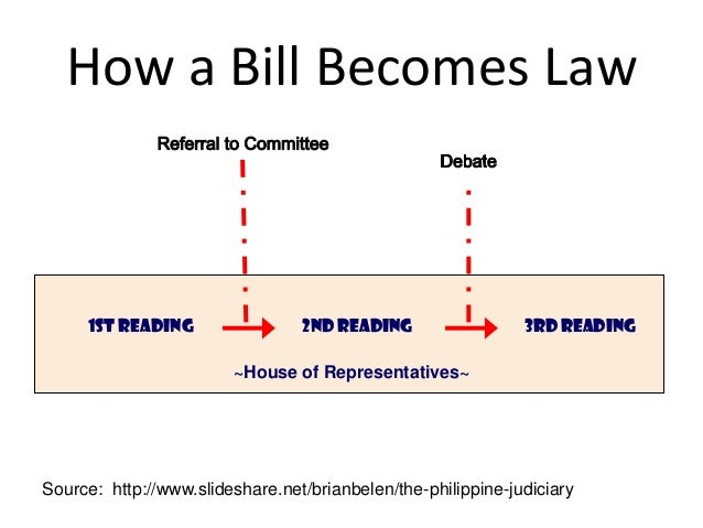 Classification of government pass bills of attainder 54 how a bill becomes law ccuart Choice Image